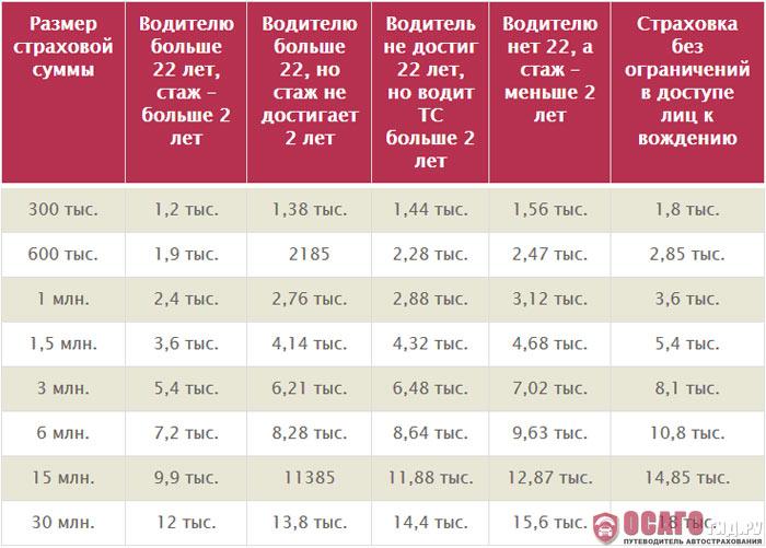 Расширенной ОСАГО для водителей категорий «В» в компании РЕСО