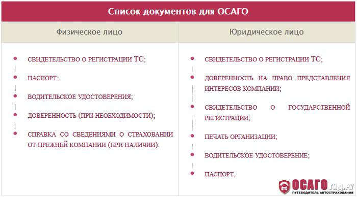 Список документов для осаго