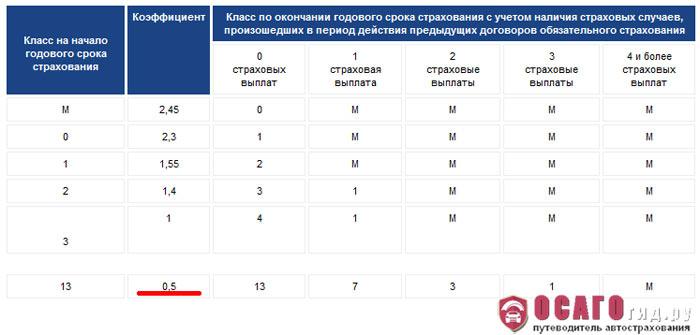 Таблица КБМ и коэффициент 0.5