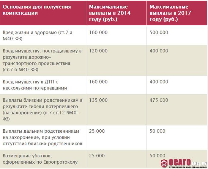 Таблица максимальных сумм выплат по ОСАГО