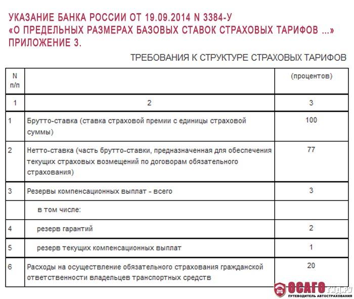 приложение 3 N 3384-У от 19.09.2014