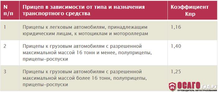 Таблица - коэффициент Кпр